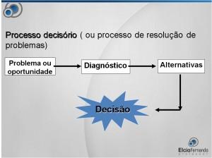 processo-de-tomada-de-decisao2